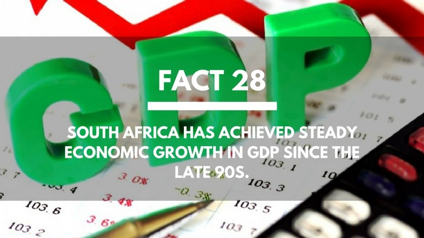 Fact-28-South-Africa-GDP
